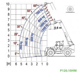 P120.10HM EE