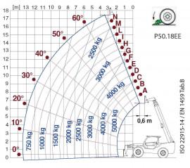 P40.13EE P40.17EE P50.18EE