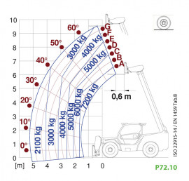 P72.10EE